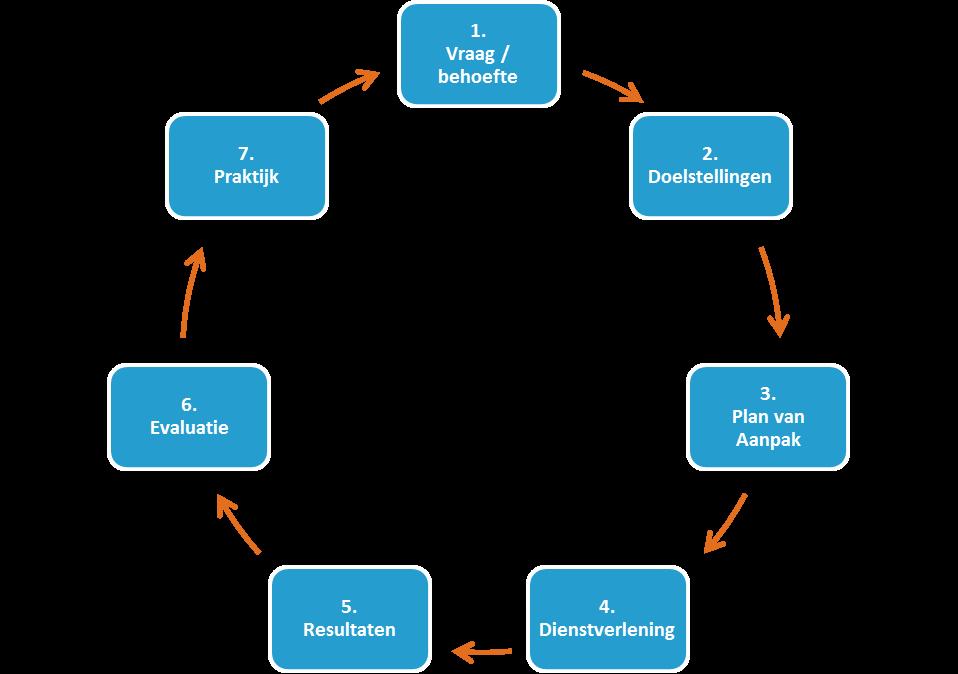 kwaliteit waarborgen plan van aanpak Werkwijze   EMIRABLE kwaliteit waarborgen plan van aanpak